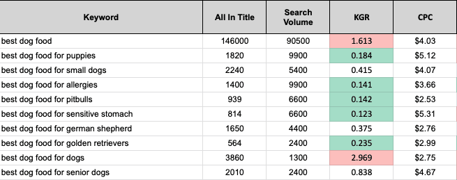 Keyword Research Template Metrics Filled Out