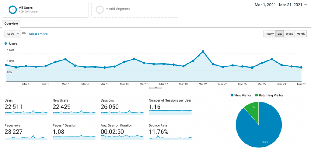 Site 1 Case Study Month 10 March 2021 Google Analytics Visitor Traffic