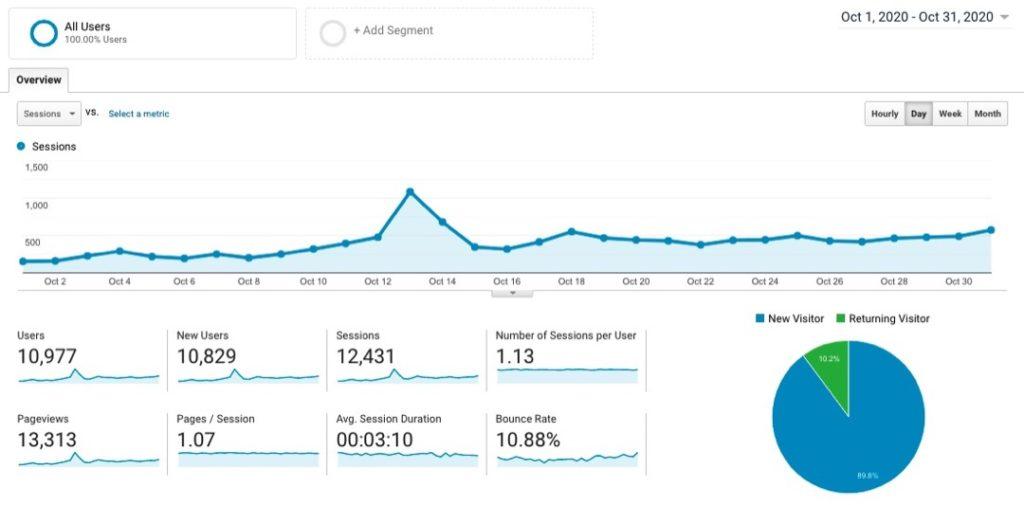 Site 1 Case Study Month 5 Google Analytics Visitor Traffic