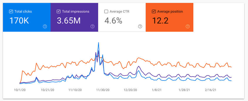 Site 1 Case Study Month 9 February 2021 Google Search Console October to February