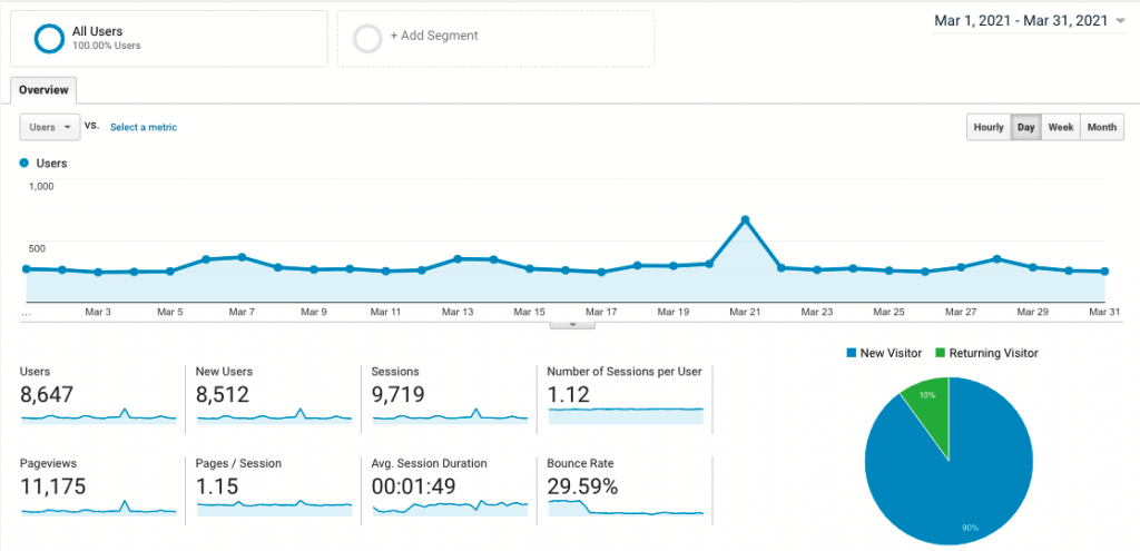 Site 2 Case Study Month 10 March 2021 Google Analytics Visitor Traffic