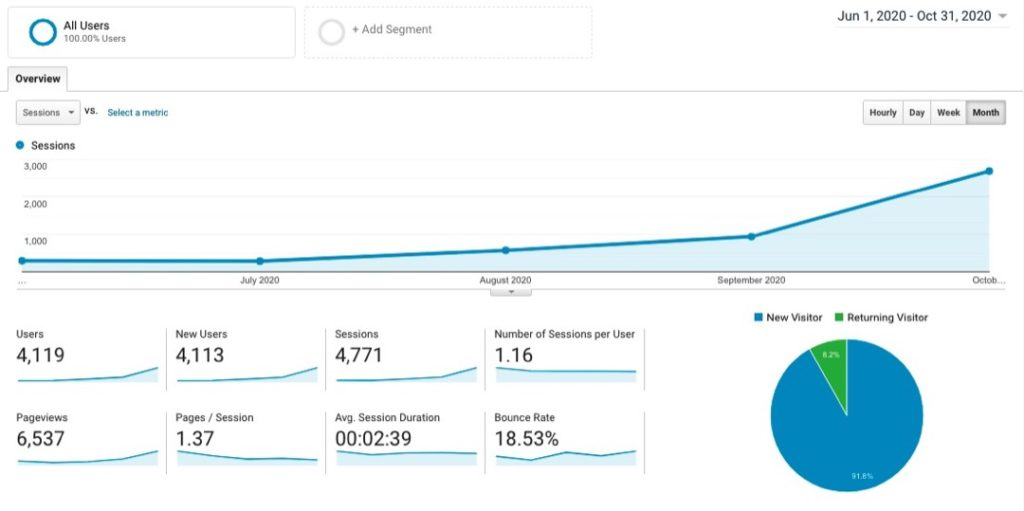 Site 2 Case Study Months 0-5 Visitor Traffic