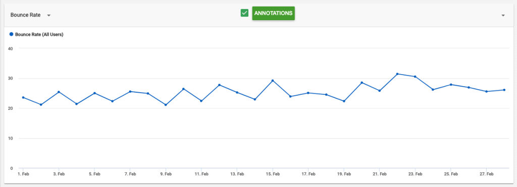 site 2 month 9 feb 2021 ezoic ads bounce rate Yoyao