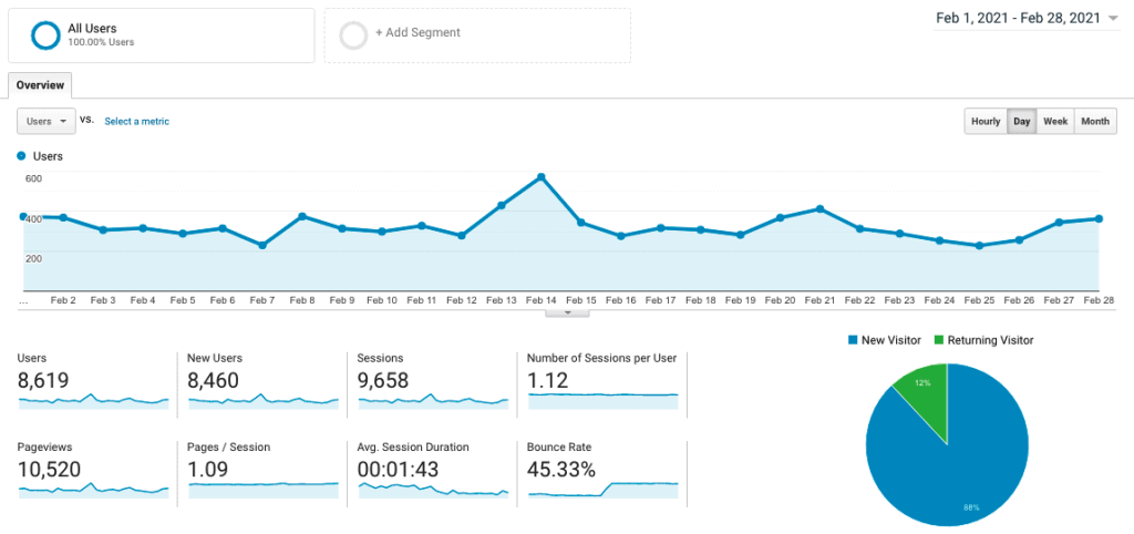Site 2 Case Study Month 9 February 2021 Google Analytics Visitor Traffic