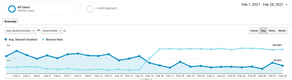 site 2 month 9 feb 2021 google analytics sessions duration bounce rate Yoyao