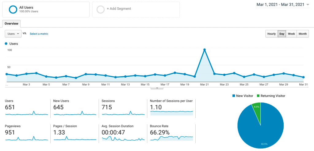 Site 3 Case Study Month 10 March 2021 Google Analytics Visitor Traffic