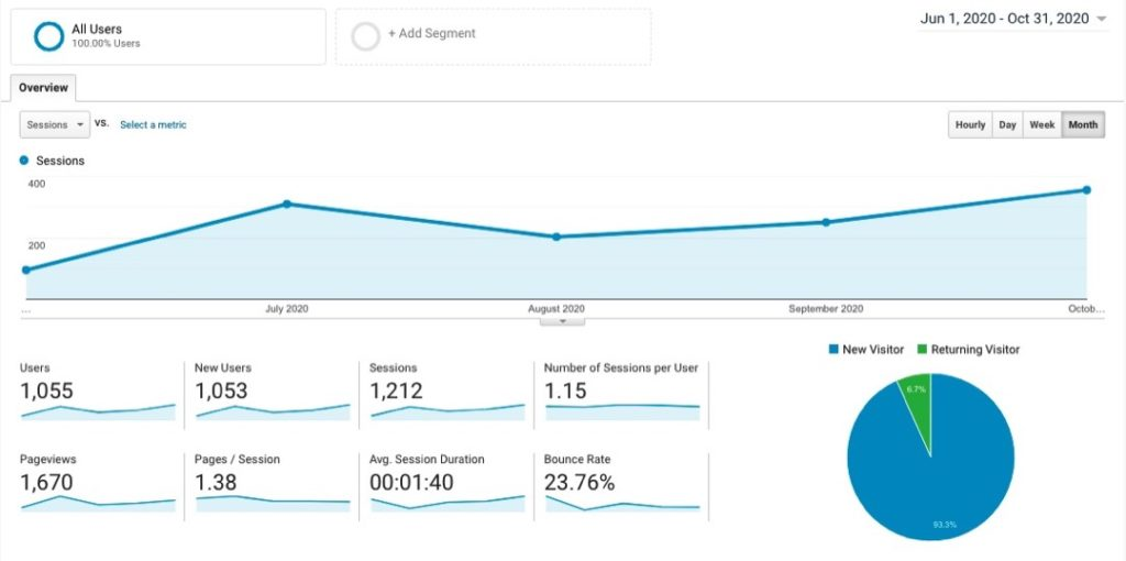 Site 3 Case Study Months 0-5 Visitor Traffic