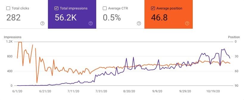 Site 3 Case Study Months 0-5 Google Search Console Impressions