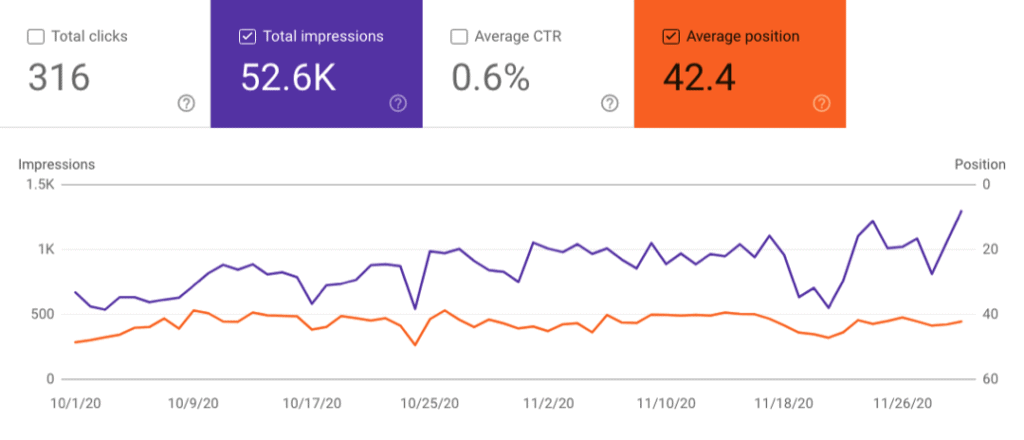 Site 3 Case Study Month 6 November 2020 Google Search Console Impressions