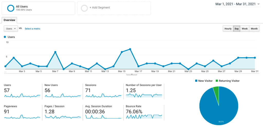 Site 4 Case Study Month 10 March 2021 Google Analytics Visitor Traffic