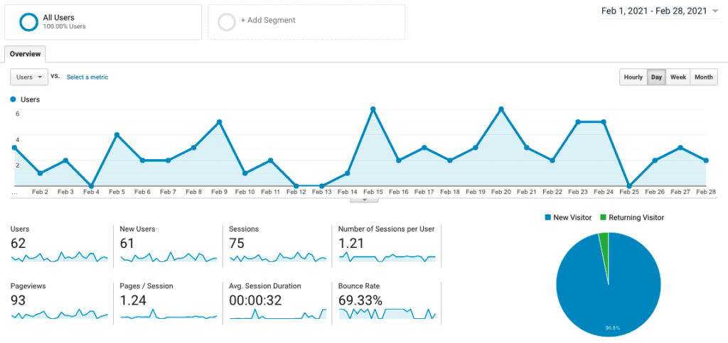 Site 4 Case Study Month 9 February 2021 Google Analytics Visitor Traffic