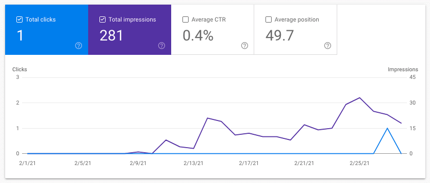 Site 1 Case Study Month 9 February 2021 Google Search Console Impressions